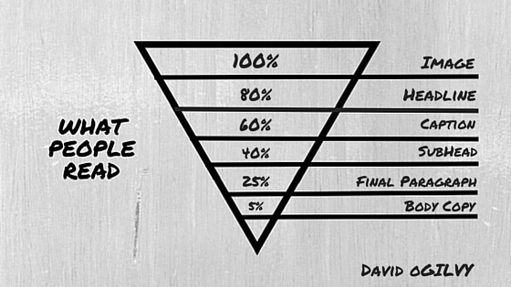 Copywriting Basics Pyramid